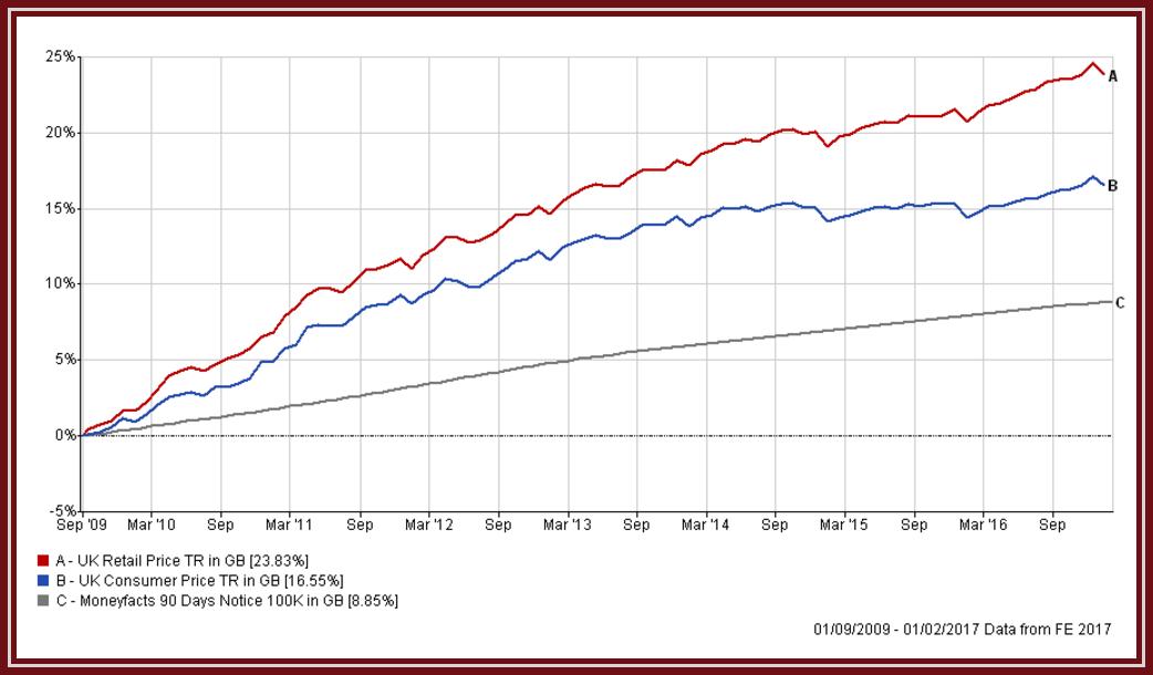 blog cash verses inflation