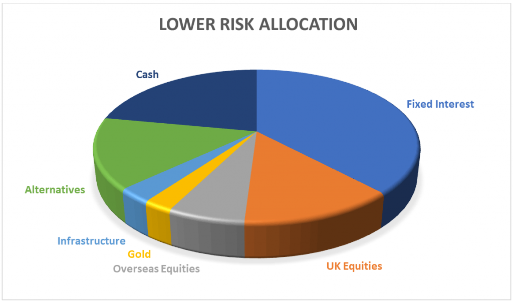 Lower risk allocation