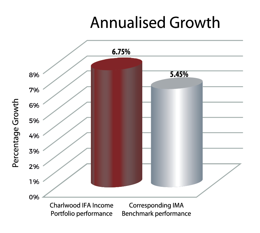 annualised growth 2021
